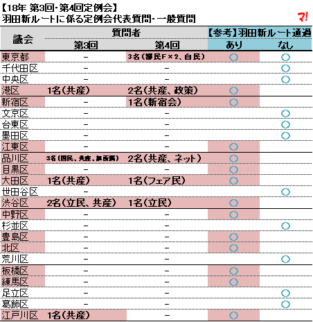 【18年 第3回・第4回定例会】 羽田新ルートに係る定例会代表質問・一般質問