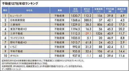 不動産業界127社「平均年収ランキング」