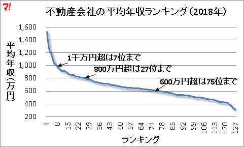 不動産会社の平均年収ランキング(2018年)