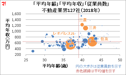 「平均年齢」「平均年収」「従業員数」 不動産業界127社(2018年)