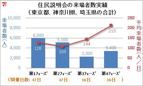住民説明会の来場者数実績 (東京都、神奈川県、埼玉県の合計)