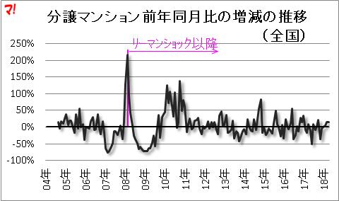分譲マンション前年同月比の増減の推移(全国)