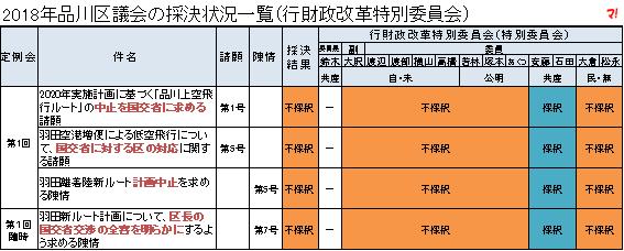 2018年品川区議会の採決状況一覧(行財政改革特別委員会)