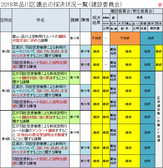 2018年品川区議会の採決状況一覧(建設委員会)