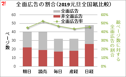 全面広告の割合(2019元旦全国紙比較)