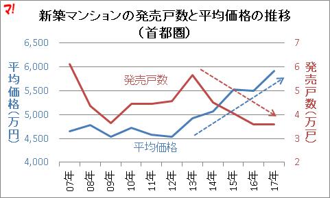 新築マンションの発売戸数と平均価格の推移(首都圏)