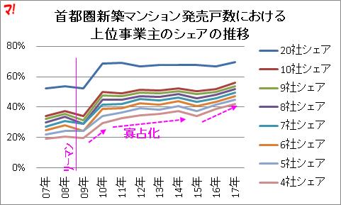 首都圏新築マンション発売戸数における 上位事業主のシェアの推移