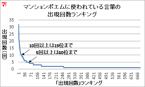 マンションポエムに使われている言葉の 出現回数ランキング