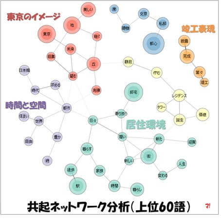共起ネットワーク分析(上位60語)