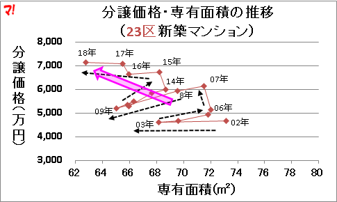 分譲価格・専有面積の推移 (23区新築マンション)