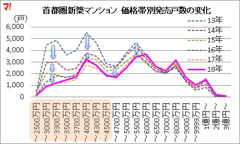 首都圏新築マンション 価格帯別発売戸数の変化