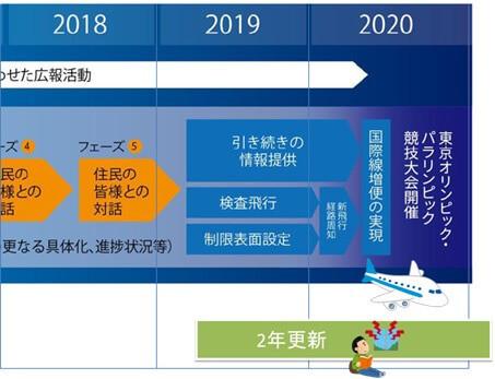羽田新ルートの運用開始時期をまたぐ新規賃貸契約問題