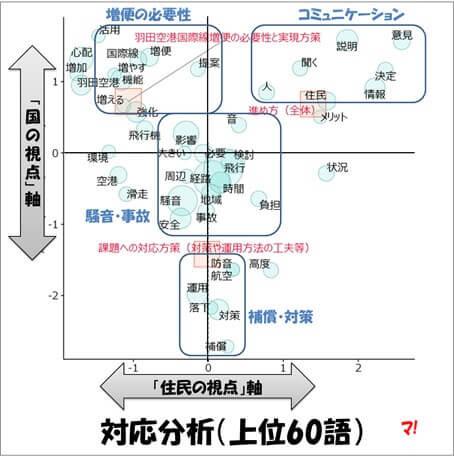 対応分析(上位60語)