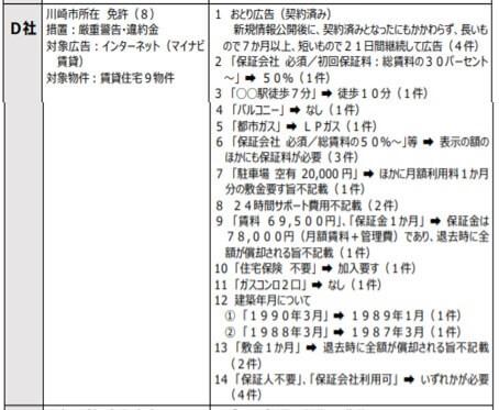 川崎市所在 免許(8)