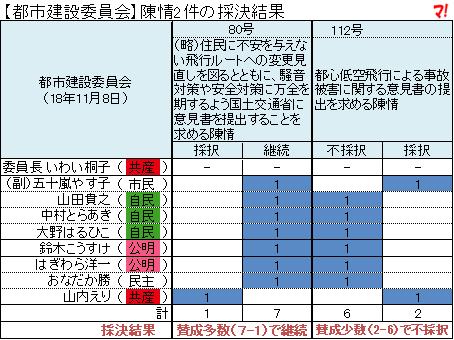 【都市建設委員会】陳情2件の採決結果