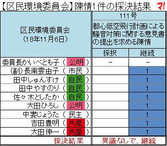 【区民環境委員会】陳情1件の採決結果