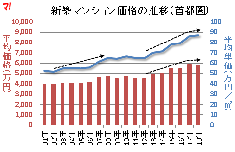 新築マンション価格の推移(首都圏)