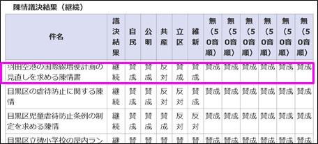 羽田空港の国際線増便計画の見直しを求める陳情書