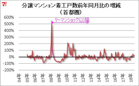 分譲マンション着工戸数前年同月比の増減 (首都圏)