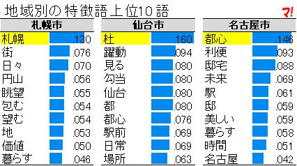地域別の特徴語上位10語(1)
