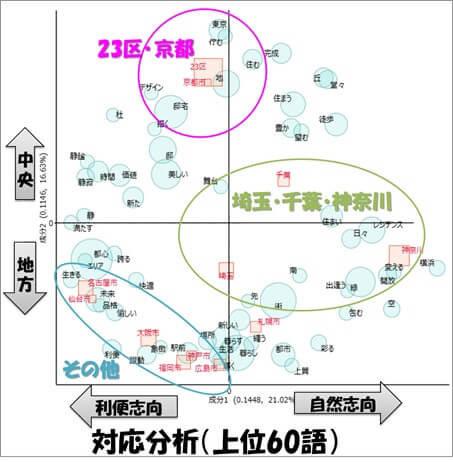 対応分析(コレスポンデンス分析)