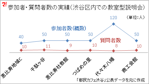 参加者・質問者数の実績(渋谷区内での教室型説明会)