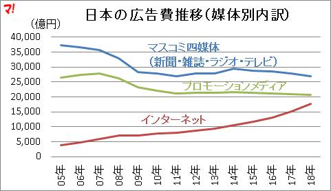 日本の広告費推移(媒体別内訳)