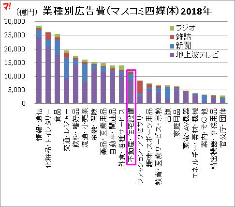 業種別広告費(マスコミ四媒体)2018年