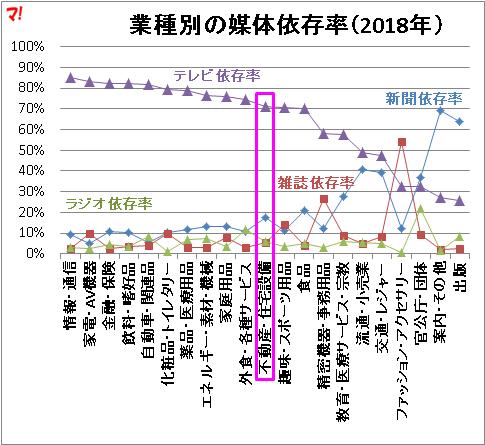 業種別の媒体依存率(2018年)