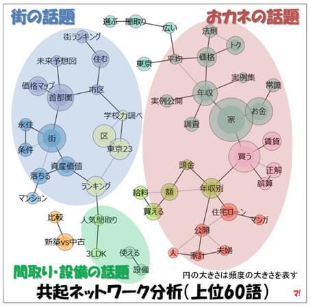 共起ネットワーク分析