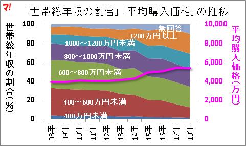 「世帯総年収の割合」「平均購入価格」の推移