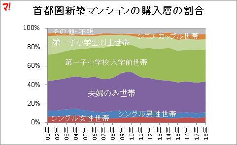 首都圏新築マンションの購入層の割合