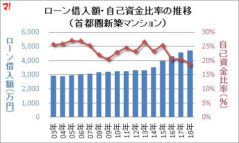 ローン借入額・自己資金比率の推移 (首都圏新築マンション)