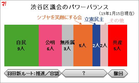 渋谷区議会のパワーバランス