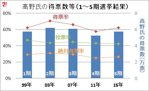 高野氏の得票数等(1~5期選挙結果)