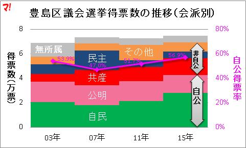 豊島区議会選挙得票数の推移(会派別)