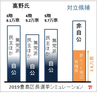 2019豊島区長選挙シミュレーション