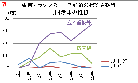 東京マラソンのコース沿道の捨て看板等 共同除却の推移
