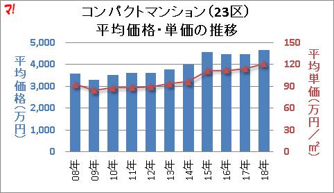 コンパクトマンション(23区) 平均価格・単価の推移