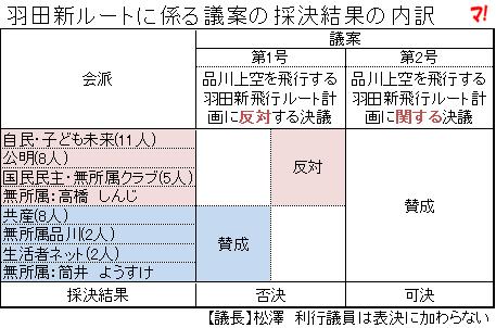 羽田新ルートに係る議案の採決結果の内訳