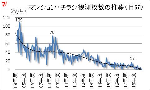 マンション・チラシ観測枚数の推移(月間)