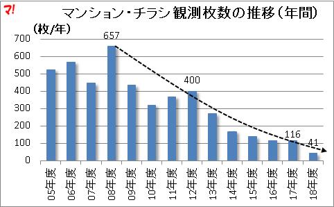 マンション・チラシ観測枚数の推移(年間)