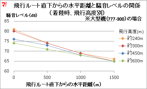 飛行ルート直下からの水平距離と騒音レベルの関係 (着陸時、飛行高度別)