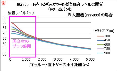 飛行ルート直下からの水平距離と騒音レベルの関係 (飛行高度別)