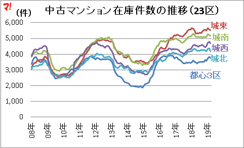 中古マンション在庫件数の推移(23区)