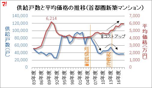 供給戸数と平均価格の推移(首都圏新築マンション)