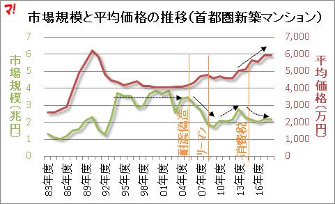 市場規模と平均価格の推移(首都圏新築マンション)
