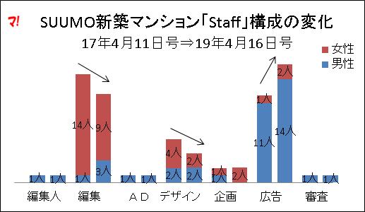 SUUMO新築マンション「Staff」構成の変化