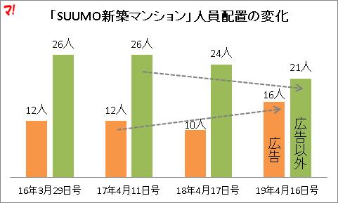 「SUUMO新築マンション」人員配置の変化
