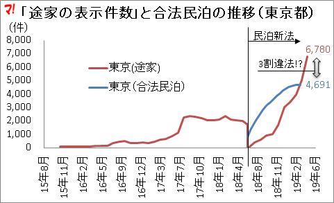 「途家の表示件数」と合法民泊の推移(東京都)